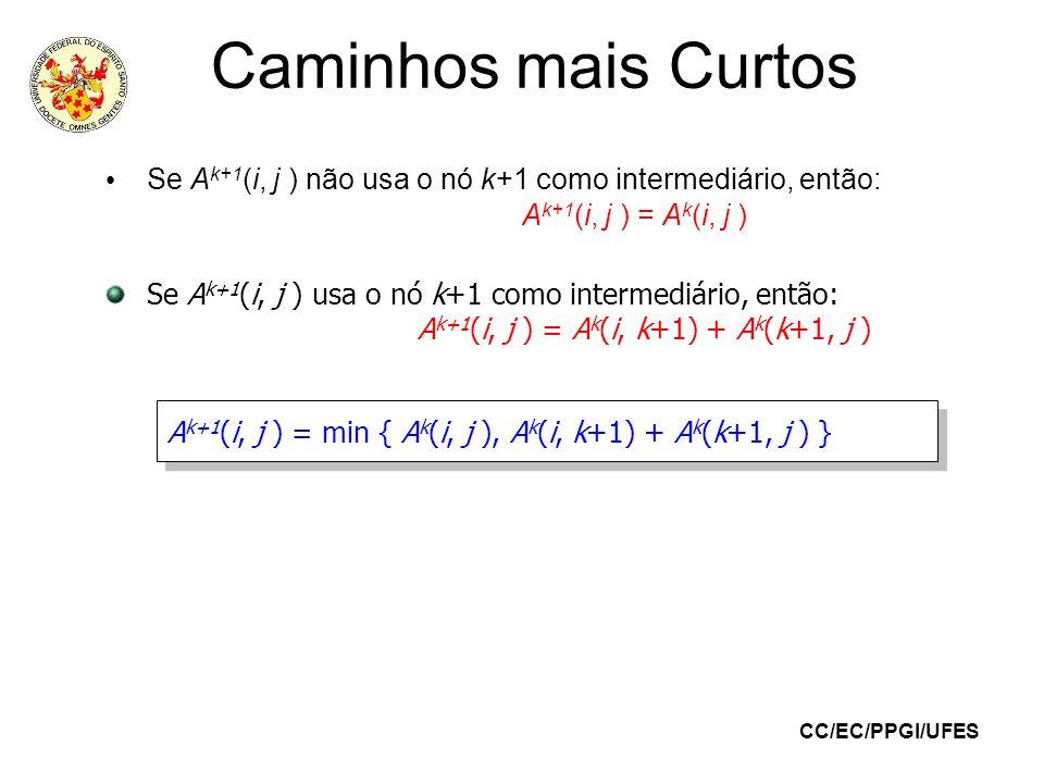 CC/EC/PPGI/UFES Caminhos mais Curtos Algoritmo de Floyd: Para i = 1,...,n faça Para j = 1,...,n faça A 0 (i,j) c ij fim-para Para k = 1,...,n faça Para i = 1,...,n faça Para j = 1,...,n faça A k (i,j) min{A k-1 (i,j), A k-1 (i,k) + A k-1 (k,j)} fim-para