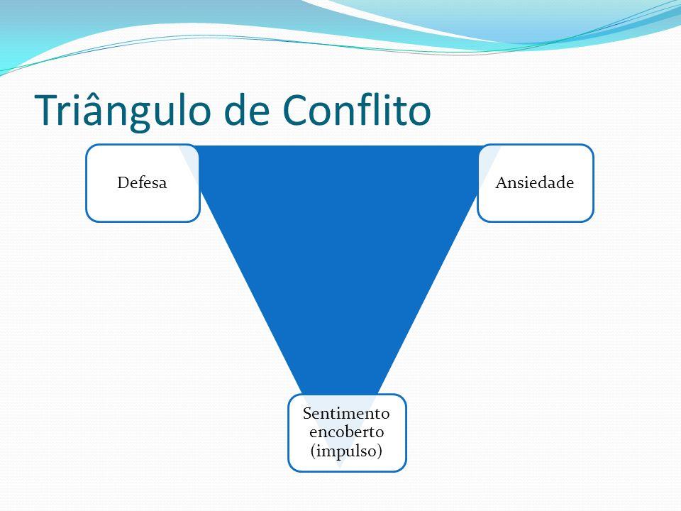 Triângulo de Conflito DefesaAnsiedade Sentimento encoberto (impulso)