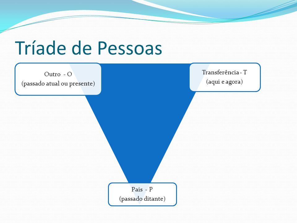 Tríade de Pessoas Outro - O (passado atual ou presente) Transferência - T (aqui e agora) Pais - P (passado ditante)