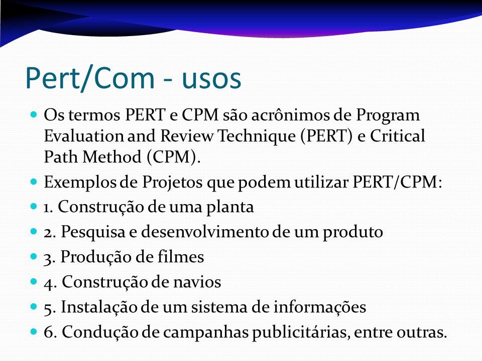 Pert/Com - usos Os termos PERT e CPM são acrônimos de Program Evaluation and Review Technique (PERT) e Critical Path Method (CPM). Exemplos de Projeto