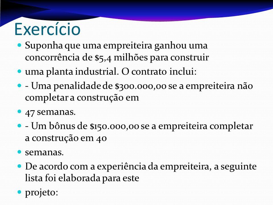 Exercício Suponha que uma empreiteira ganhou uma concorrência de $5,4 milhões para construir uma planta industrial. O contrato inclui: - Uma penalidad