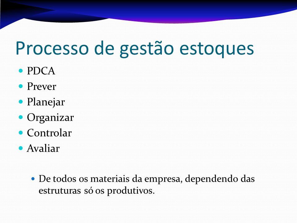 Processo de gestão estoques PDCA Prever Planejar Organizar Controlar Avaliar De todos os materiais da empresa, dependendo das estruturas só os produti