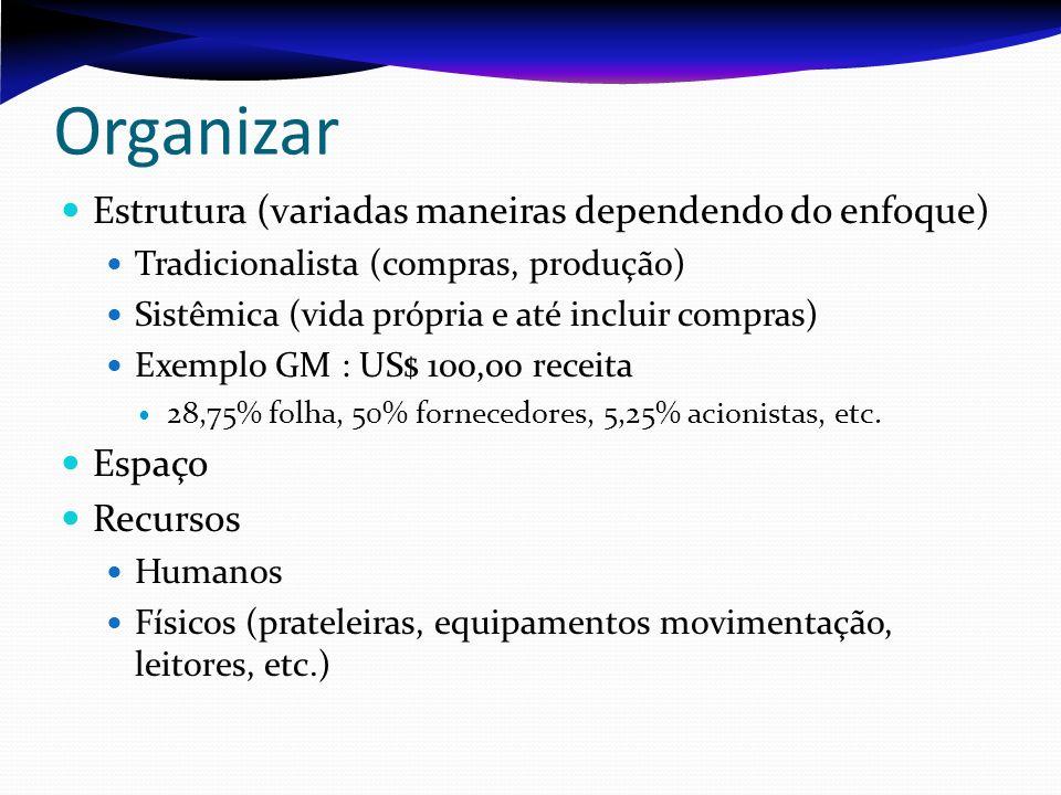 Organizar Estrutura (variadas maneiras dependendo do enfoque) Tradicionalista (compras, produção) Sistêmica (vida própria e até incluir compras) Exemp