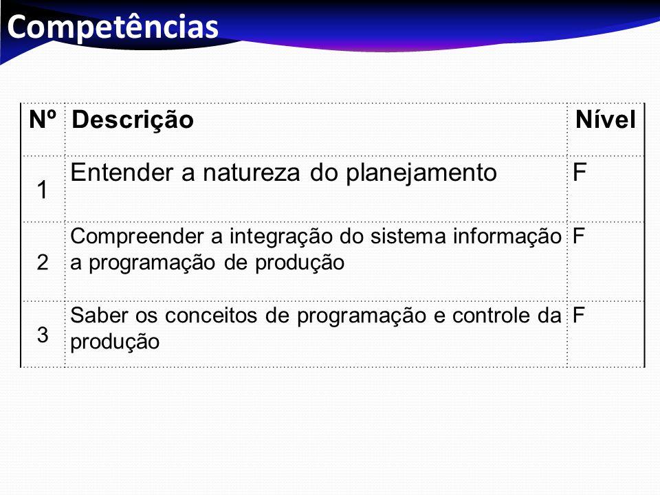 Competências NºDescriçãoNível 1 Entender a natureza do planejamentoF 2 Compreender a integração do sistema informação a programação de produção F 3 Sa