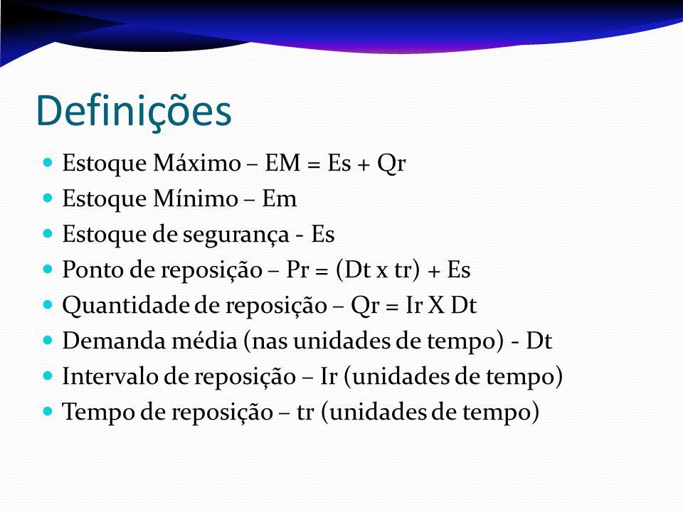 Definições Estoque Máximo – EM = Es + Qr Estoque Mínimo – Em Estoque de segurança - Es Ponto de reposição – Pr = (Dt x tr) + Es Quantidade de reposiçã