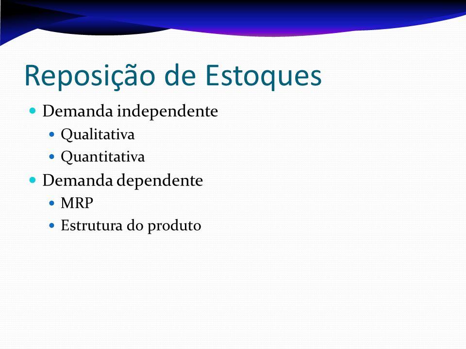 Reposição de Estoques Demanda independente Qualitativa Quantitativa Demanda dependente MRP Estrutura do produto