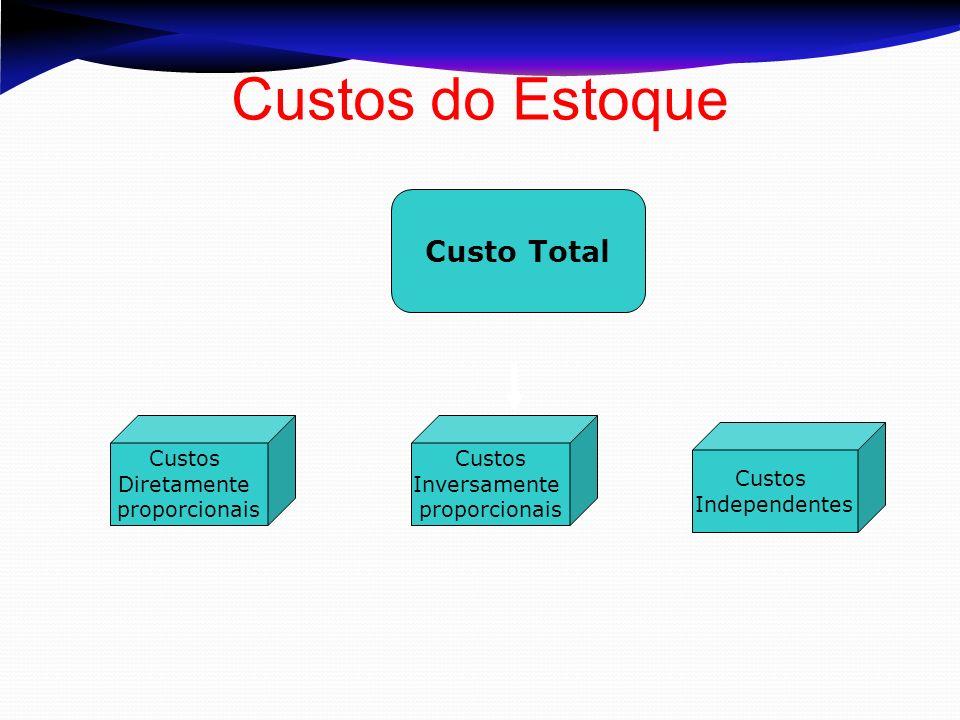 Custo Total Custos Diretamente proporcionais Custos Inversamente proporcionais Custos Independentes Custos do Estoque