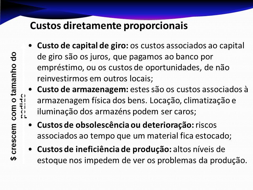 Custos diretamente proporcionais Custo de capital de giro: os custos associados ao capital de giro são os juros, que pagamos ao banco por empréstimo,