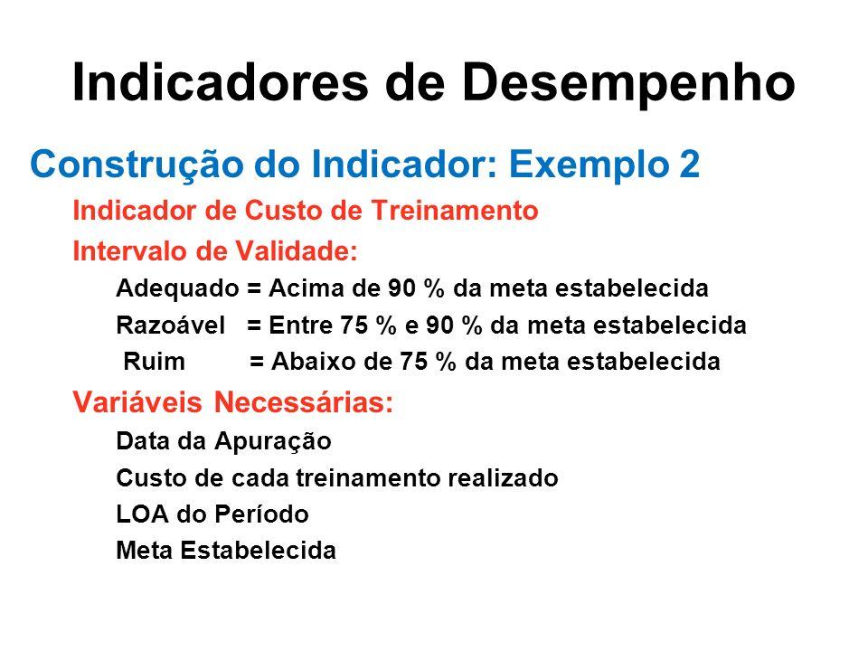 Indicadores de Desempenho Construção do Indicador: Exemplo 2 Indicador de Custo de Treinamento Intervalo de Validade: Adequado = Acima de 90 % da meta