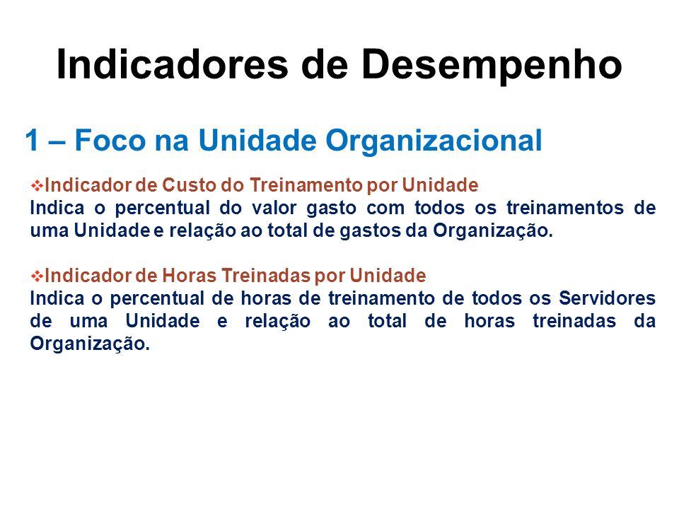 Indicadores de Desempenho 1 – Foco na Unidade Organizacional Indicador de Custo do Treinamento por Unidade Indica o percentual do valor gasto com todo