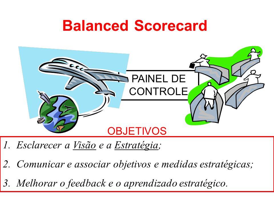 Balanced Scorecard PAINEL DE CONTROLE 1.Esclarecer a Visão e a Estratégia; 2.Comunicar e associar objetivos e medidas estratégicas; 3.Melhorar o feedb