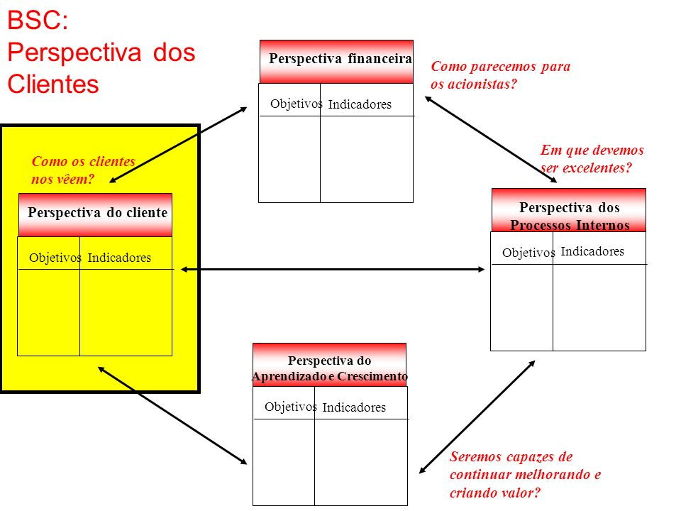 Perspectiva dos Processos Internos Objetivos Indicadores Perspectiva financeira Objetivos Indicadores Perspectiva do Aprendizado e Crescimento Objetiv