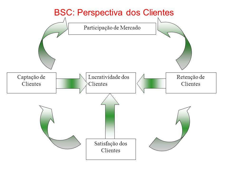 Participação de Mercado Captação de Clientes Satisfação dos Clientes Retenção de Clientes Lucratividade dos Clientes BSC: Perspectiva dos Clientes