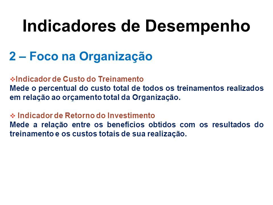 Indicadores de Desempenho 2 – Foco na Organização Indicador de Custo do Treinamento Mede o percentual do custo total de todos os treinamentos realizad
