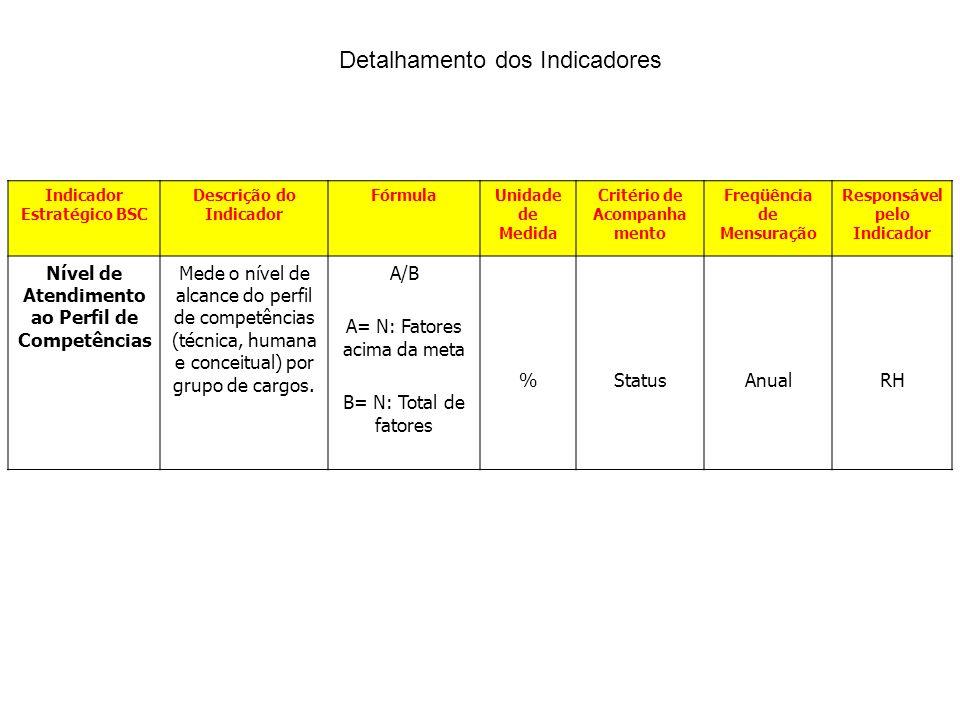 Indicador Estratégico BSC Descrição do Indicador FórmulaUnidade de Medida Critério de Acompanha mento Freqüência de Mensuração Responsável pelo Indica