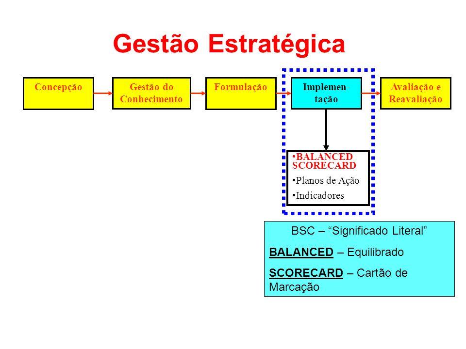 ConcepçãoGestão do Conhecimento FormulaçãoImplemen- tação Avaliação e Reavaliação BALANCED SCORECARD Planos de Ação Indicadores Gestão Estratégica BSC