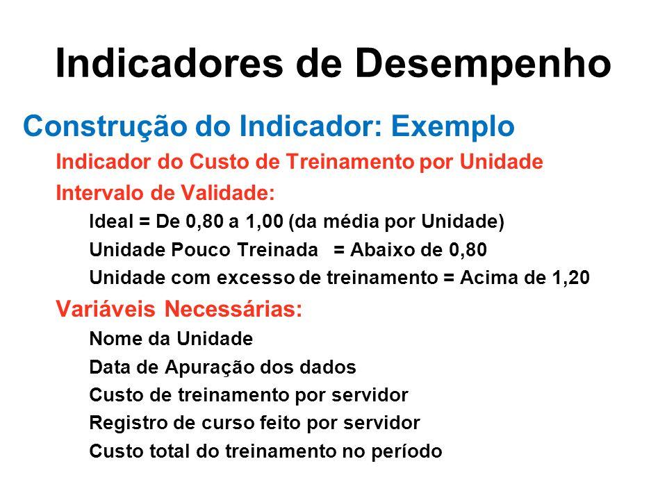 Indicadores de Desempenho Construção do Indicador: Exemplo Indicador do Custo de Treinamento por Unidade Intervalo de Validade: Ideal = De 0,80 a 1,00