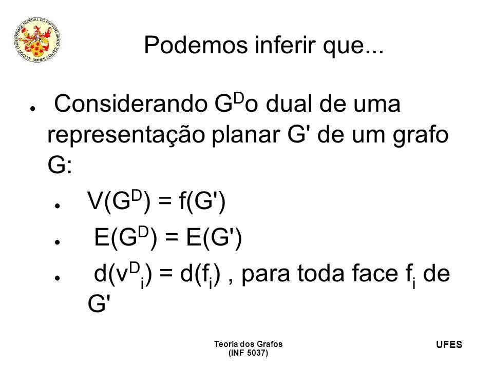 UFES Teoria dos Grafos (INF 5037) Podemos inferir que... Considerando G D o dual de uma representação planar G' de um grafo G: V(G D ) = f(G') E(G D )