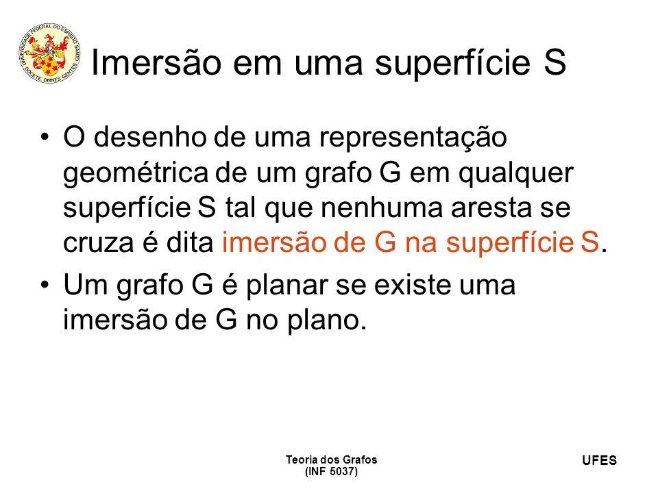 UFES Teoria dos Grafos (INF 5037) Imersão em uma superfície S O desenho de uma representação geométrica de um grafo G em qualquer superfície S tal que