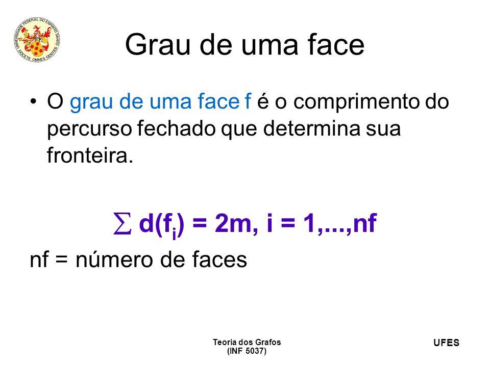 UFES Teoria dos Grafos (INF 5037) Grau de uma face O grau de uma face f é o comprimento do percurso fechado que determina sua fronteira. d(f i ) = 2m,