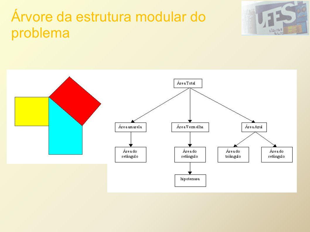 Árvore da estrutura modular do problema