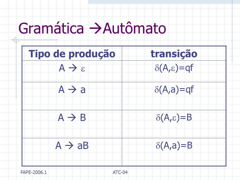 FAPE-2006.1ATC-04 Gramática Autômato Tipo de produçãotransição A (A, )=qf A a (A,a)=qf A B (A, )=B A aB (A,a)=B