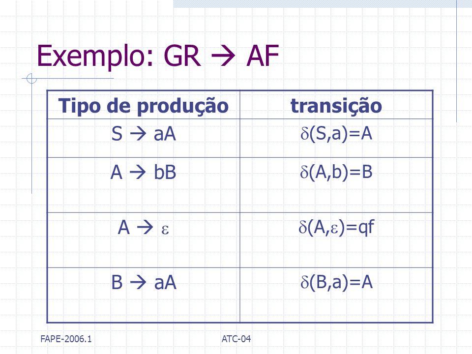 FAPE-2006.1ATC-04 Exemplo: GR AF Tipo de produçãotransição S aA (S,a)=A A bB (A,b)=B A (A, )=qf B aA (B,a)=A