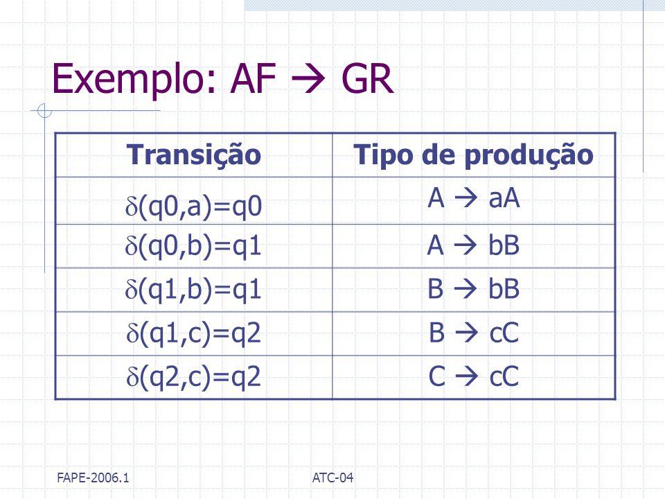 FAPE-2006.1ATC-04 Exemplo: AF GR TransiçãoTipo de produção (q0,a)=q0 A aA (q0,b)=q1 A bB (q1,b)=q1 B bB (q1,c)=q2 B cC (q2,c)=q2 C cC