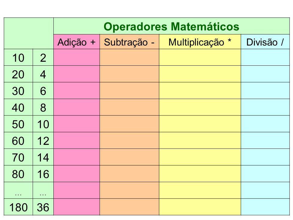 Operadores Matemáticos Adição +Subtração -Multiplicação *Divisão / 102 204 306 408 5010 6012 7014 8016... 18036