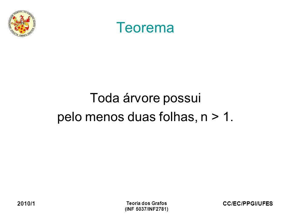 CC/EC/PPGI/UFES 2010/1 Teoria dos Grafos (INF 5037/INF2781) Teorema Toda árvore possui pelo menos duas folhas, n > 1.