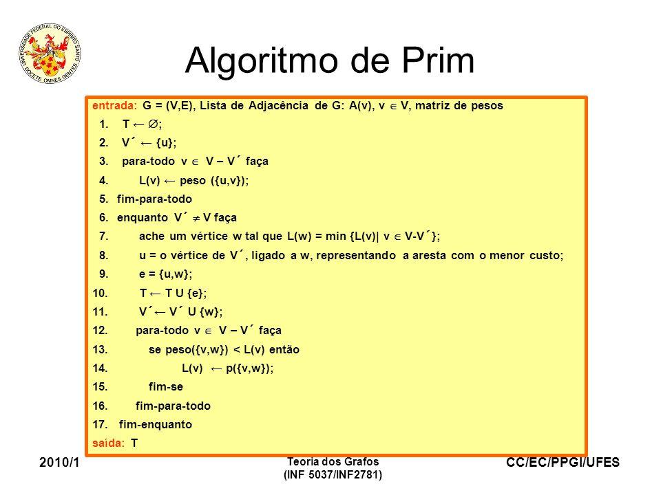 CC/EC/PPGI/UFES 2010/1 Teoria dos Grafos (INF 5037/INF2781) Algoritmo de Prim entrada: G = (V,E), Lista de Adjacência de G: A(v), v V, matriz de pesos