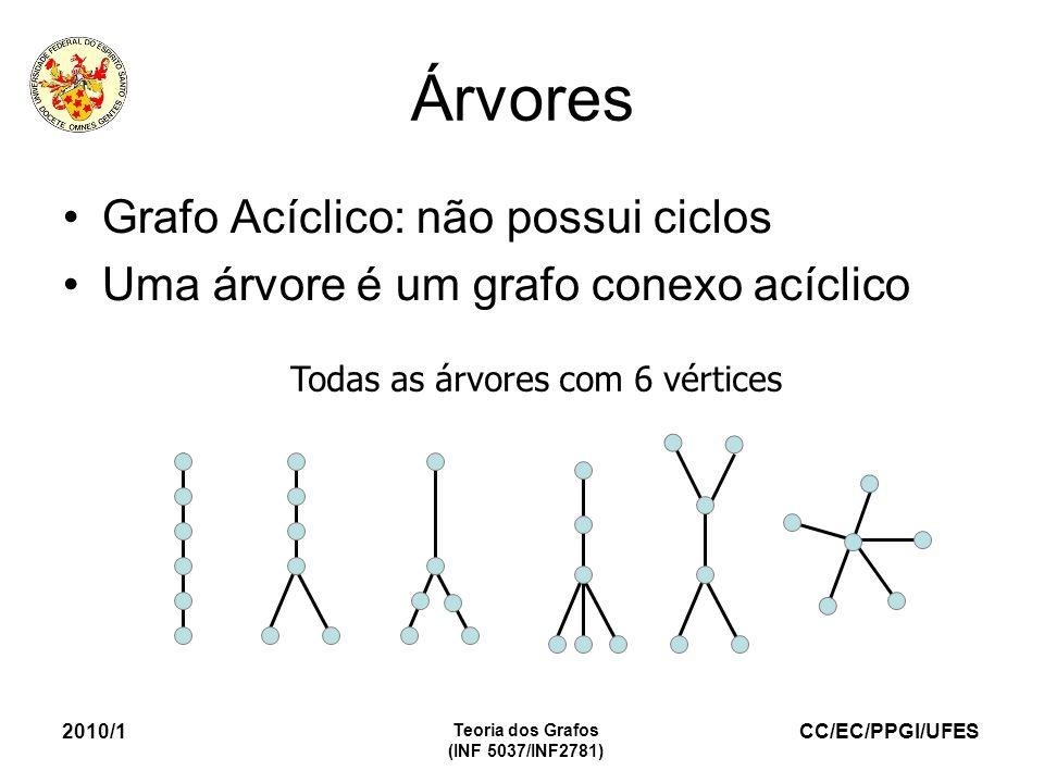 CC/EC/PPGI/UFES 2010/1 Teoria dos Grafos (INF 5037/INF2781) Árvores Grafo Acíclico: não possui ciclos Uma árvore é um grafo conexo acíclico Todas as á