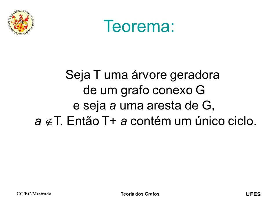 UFES CC/EC/Mestrado Teoria dos Grafos Teorema: Seja T uma árvore geradora de um grafo conexo G e seja a uma aresta de G, a T. Então T+ a contém um úni