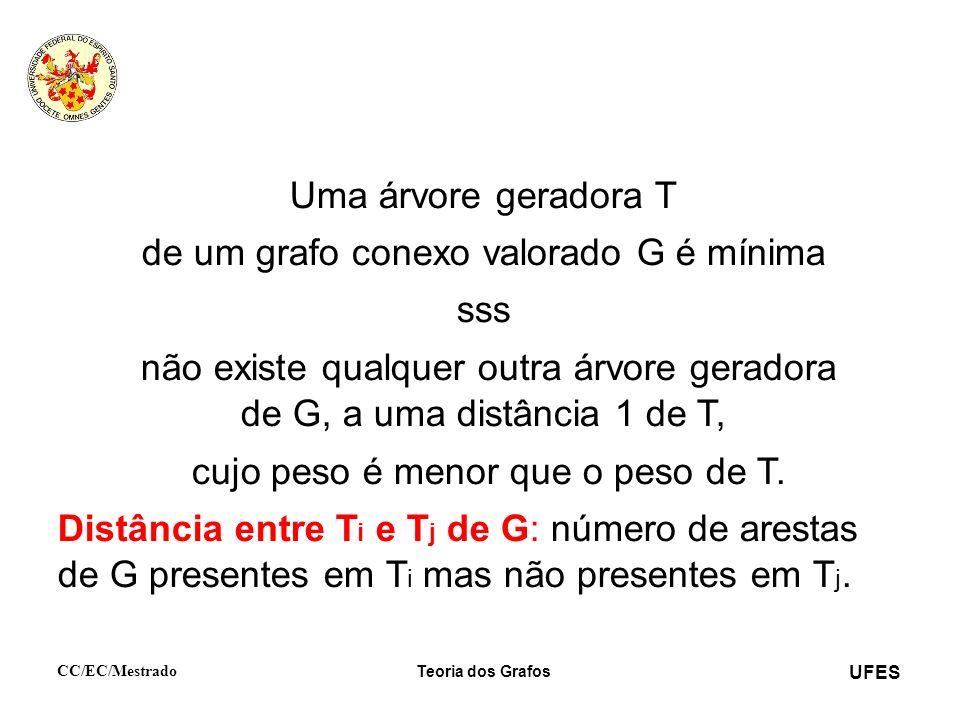 UFES CC/EC/Mestrado Teoria dos Grafos Uma árvore geradora T de um grafo conexo valorado G é mínima sss não existe qualquer outra árvore geradora de G,