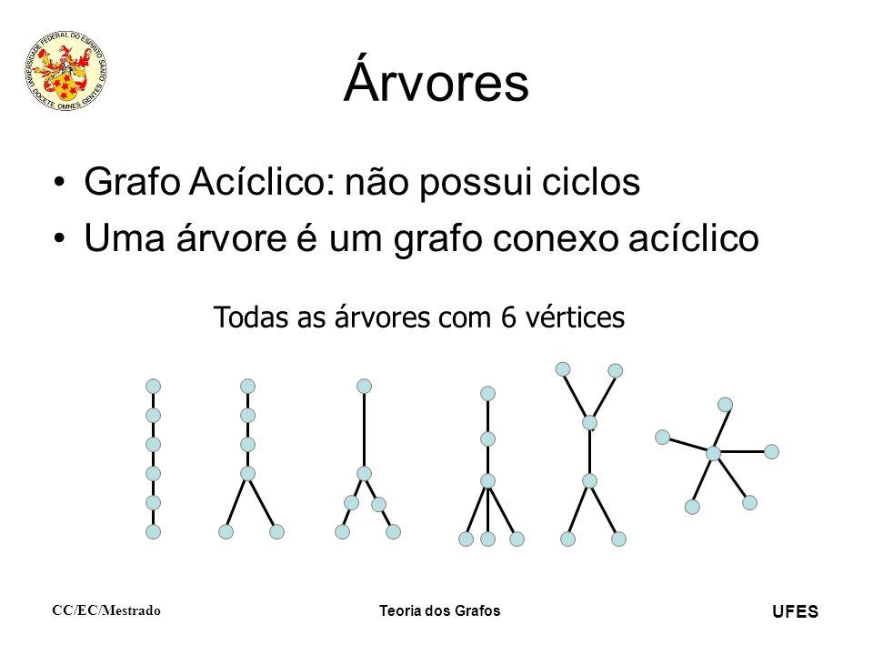 UFES CC/EC/Mestrado Teoria dos Grafos Árvores Grafo Acíclico: não possui ciclos Uma árvore é um grafo conexo acíclico Todas as árvores com 6 vértices