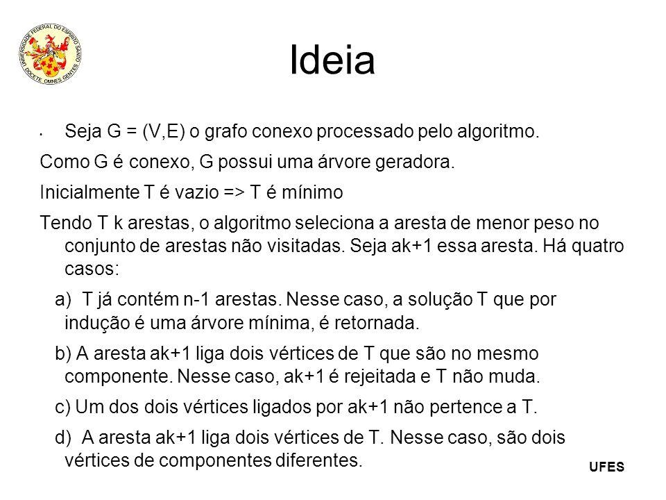 UFES Ideia Seja G = (V,E) o grafo conexo processado pelo algoritmo. Como G é conexo, G possui uma árvore geradora. Inicialmente T é vazio => T é mínim