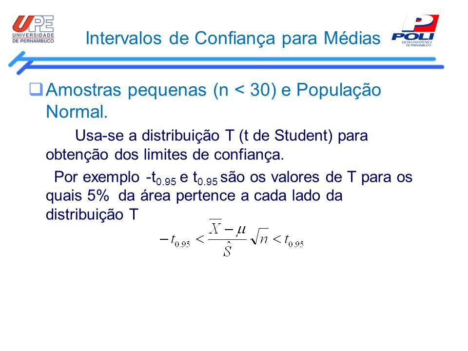 Intervalos de Confiança para Médias Amostras pequenas (n < 30) e População Normal. Usa-se a distribuição T (t de Student) para obtenção dos limites de