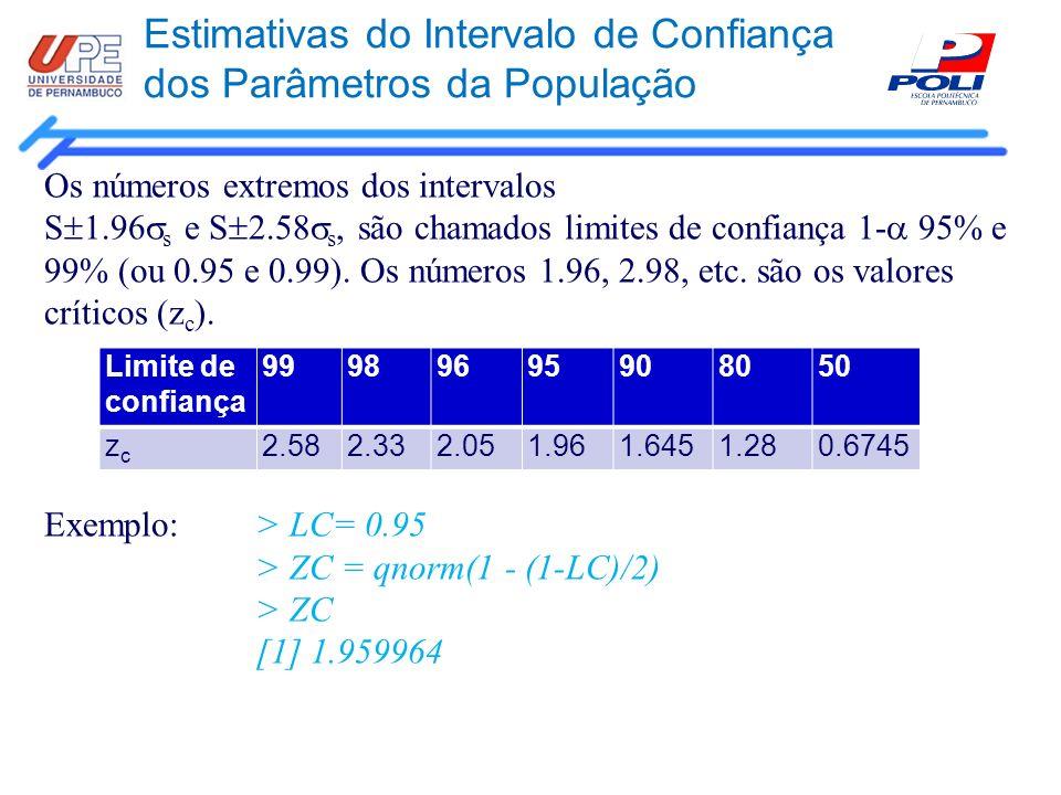 Estimativas do Intervalo de Confiança dos Parâmetros da População Os números extremos dos intervalos S 1.96 s e S 2.58 s, são chamados limites de conf