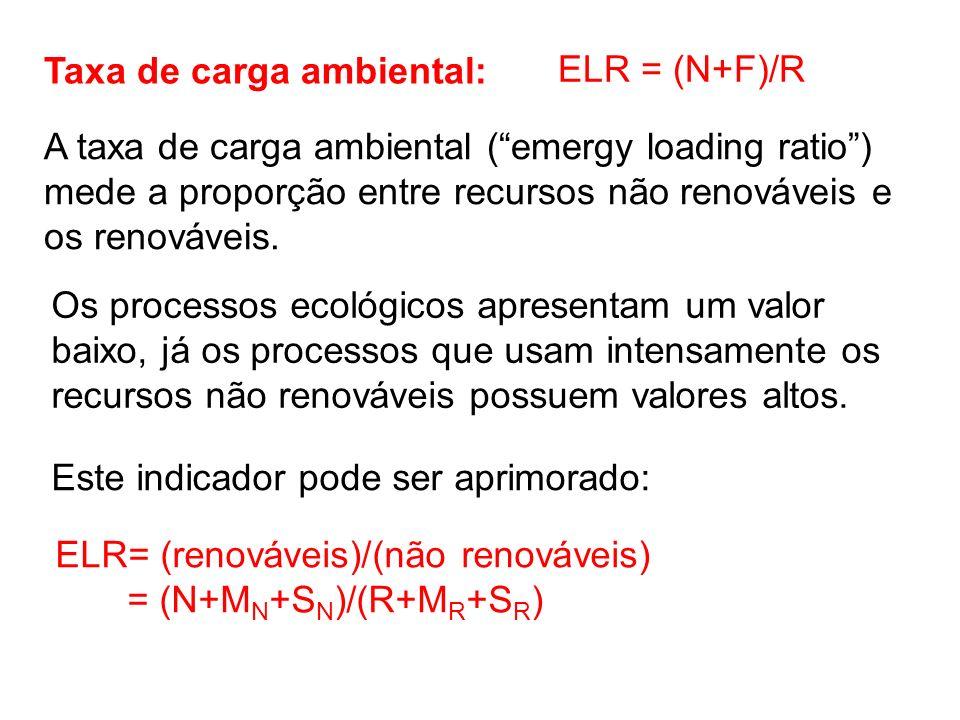 A taxa de carga ambiental (emergy loading ratio) mede a proporção entre recursos não renováveis e os renováveis. ELR = (N+F)/R ELR= (renováveis)/(não