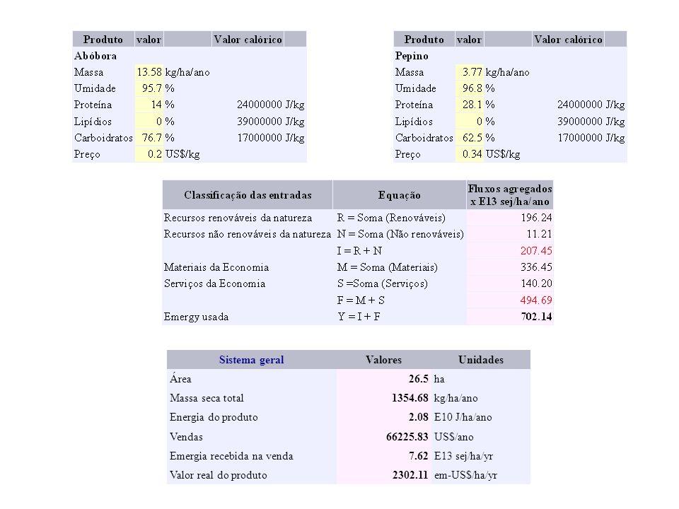 Sistema geralValoresUnidades Área26.5ha Massa seca total1354.68kg/ha/ano Energia do produto2.08E10 J/ha/ano Vendas66225.83US$/ano Emergia recebida na