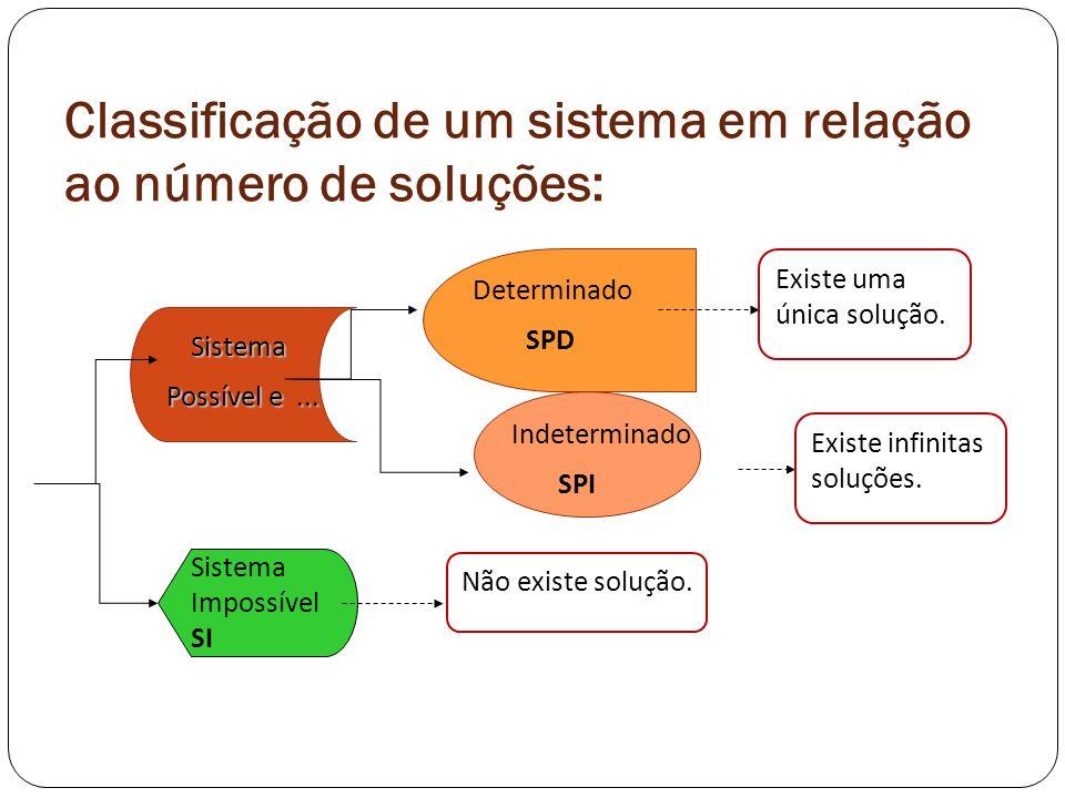 Classificação de um sistema em relação ao número de soluções: Sistema Possível e... Possível e... Sistema Impossível SI Determinado SPD Existe uma úni