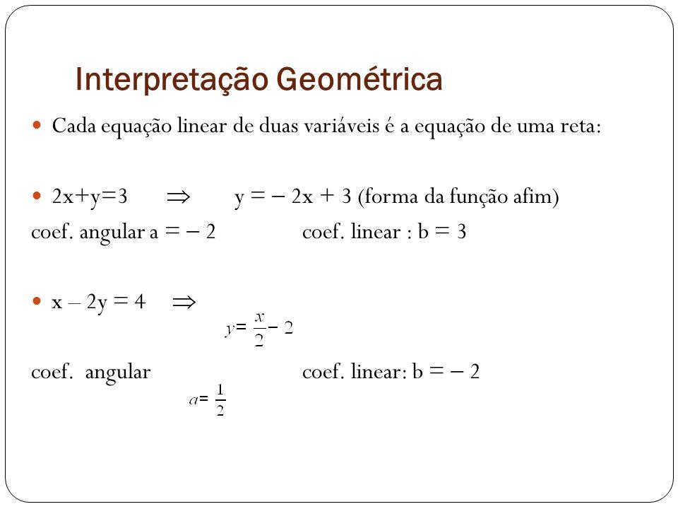 Interpretação Geométrica Cada equação linear de duas variáveis é a equação de uma reta: 2x+y=3 y = 2x + 3 (forma da função afim) coef. angular a = 2co