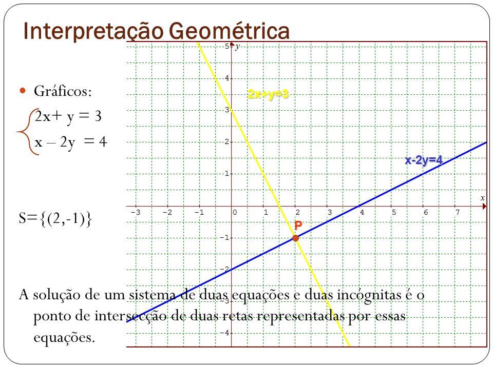 Interpretação Geométrica Gráficos: 2x+ y = 3 x – 2y = 4 S={(2,-1)} A solução de um sistema de duas equações e duas incógnitas é o ponto de intersecção
