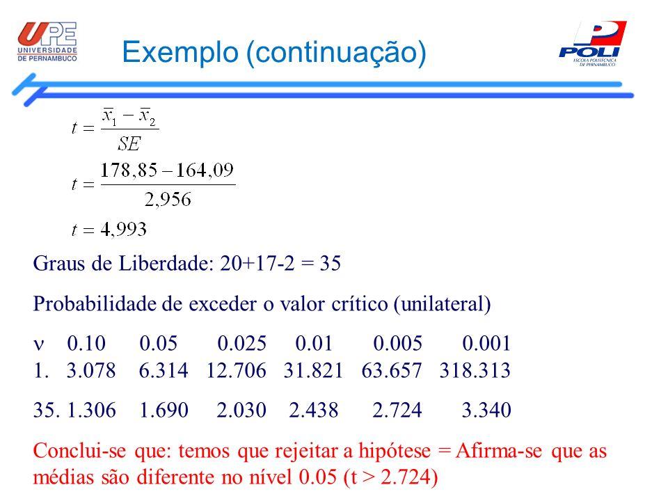 Exemplo (continuação) Graus de Liberdade: 20+17-2 = 35 Probabilidade de exceder o valor crítico (unilateral) 0.10 0.05 0.025 0.01 0.005 0.001 1. 3.078