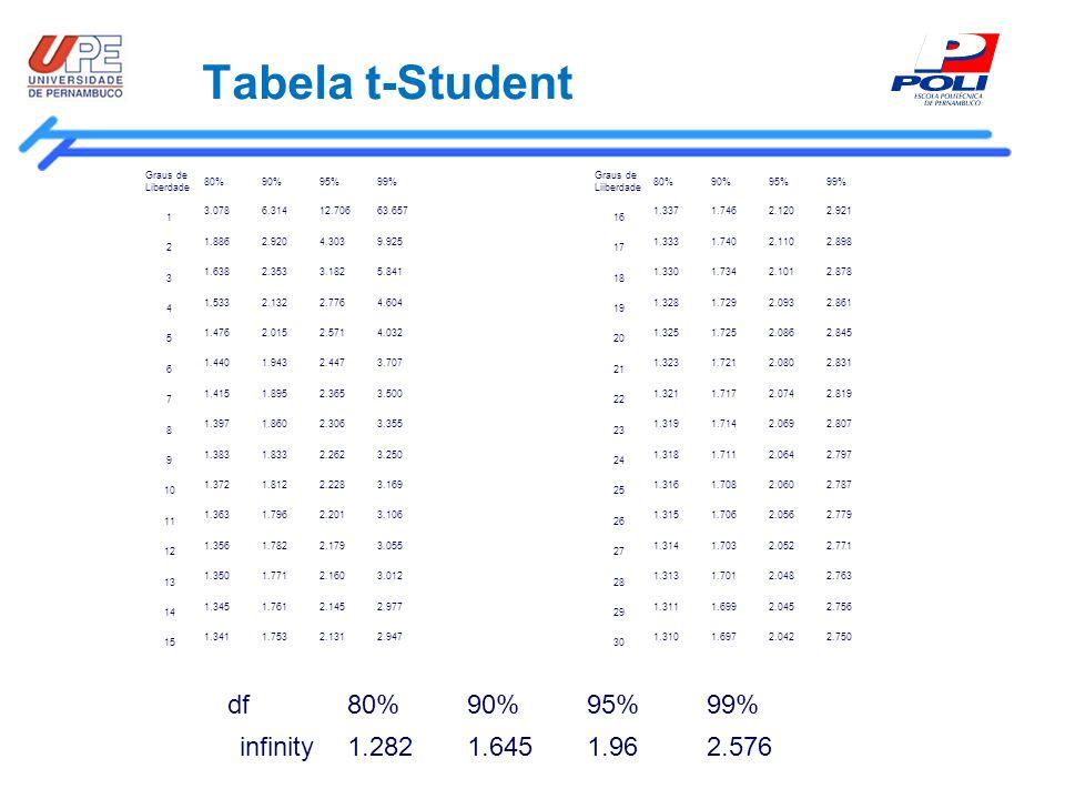 Tabela t-Student Graus de Liberdade 80%90%95%99% 1 3.0786.31412.70663.657 2 1.8862.9204.3039.925 3 1.6382.3533.1825.841 4 1.5332.1322.7764.604 5 1.476