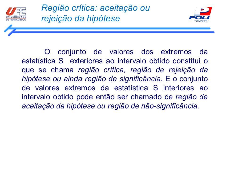 Região crítica: aceitação ou rejeição da hipótese O conjunto de valores dos extremos da estatística S exteriores ao intervalo obtido constitui o que s