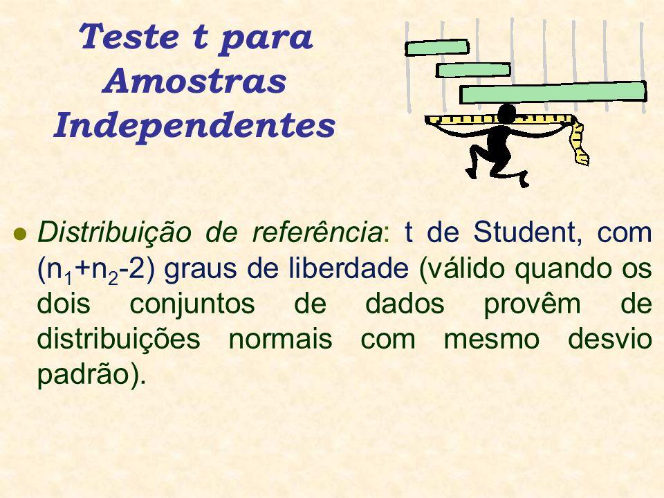 Teste t para Amostras Independentes l Distribuição de referência: t de Student, com (n 1 +n 2 -2) graus de liberdade (válido quando os dois conjuntos