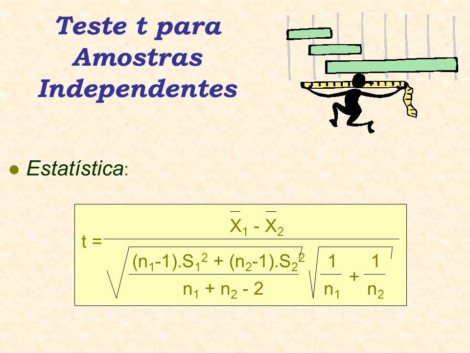 Teste t para Amostras Independentes l Estatística : t = X 1 - X 2 (n 1 -1).S 1 2 + (n 2 -1).S 2 2 n 1 + n 2 - 2 1 n1n1 + 1 n2n2