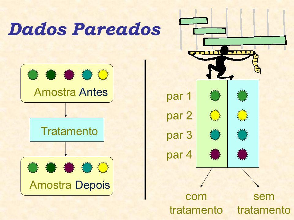 Dados Pareados Tratamento Amostra Antes Amostra Depois com tratamento sem tratamento par 1 par 3 par 4 par 2