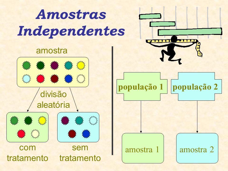 Amostras Independentes amostradivisão aleatória com tratamento sem tratamento população 2população 1 amostra 1amostra 2